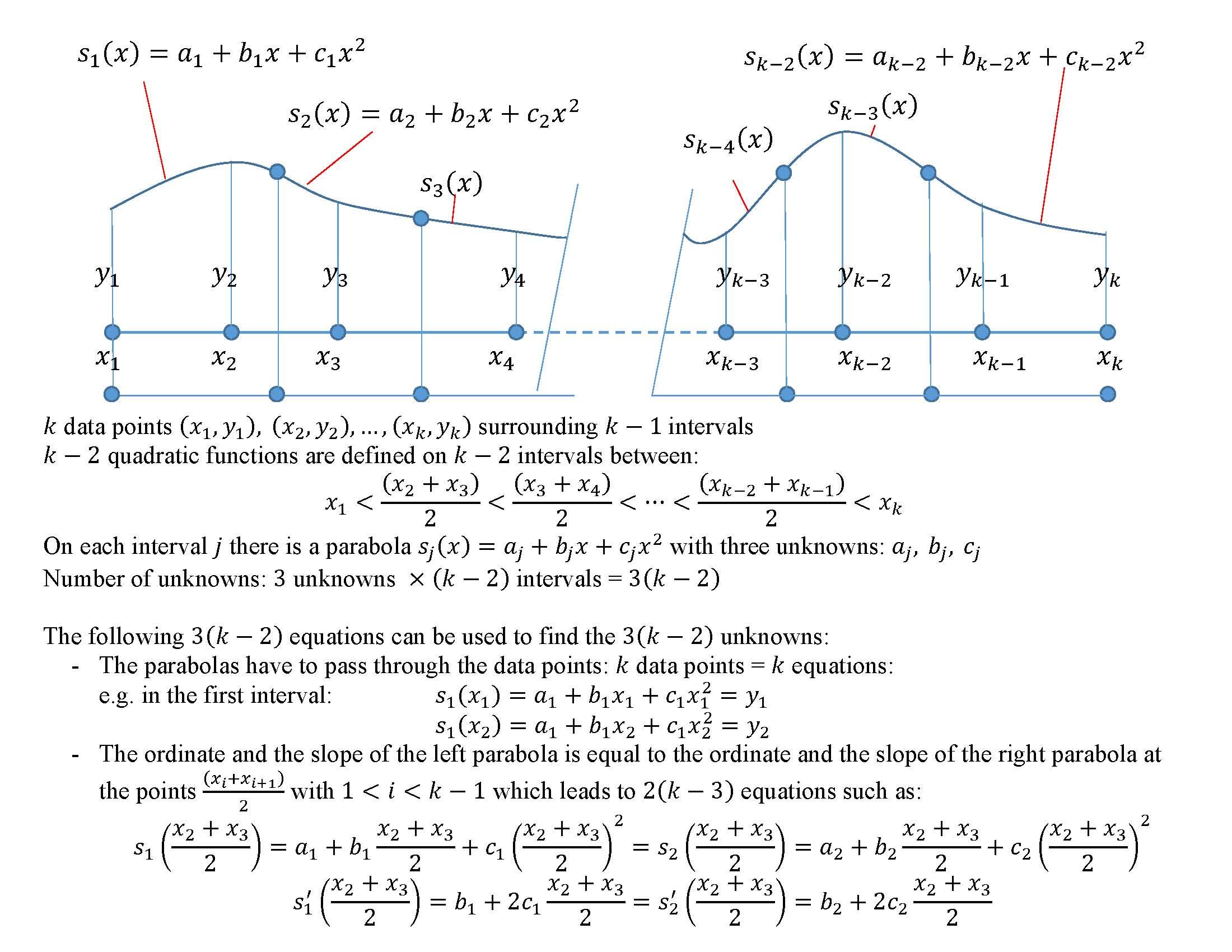 Samer Adeeb Piecewise Interpolation