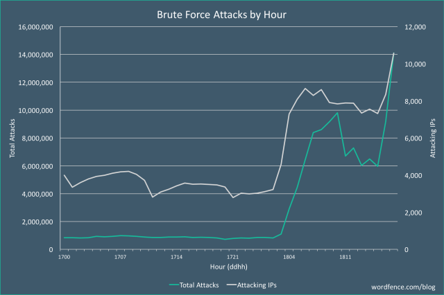 massive-brute-force-attack-dec18