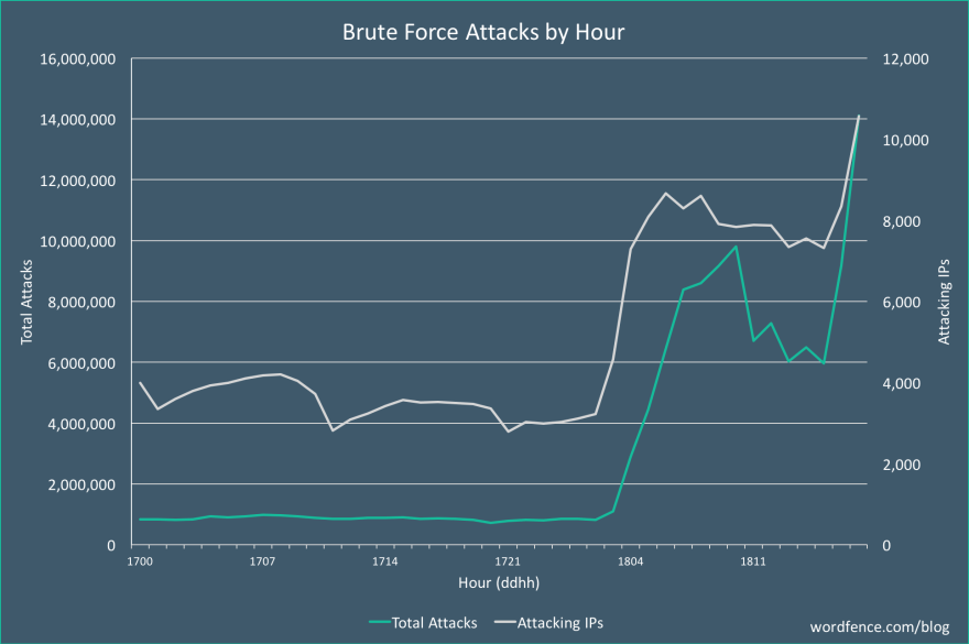 massive-brute-force-attack-dec18