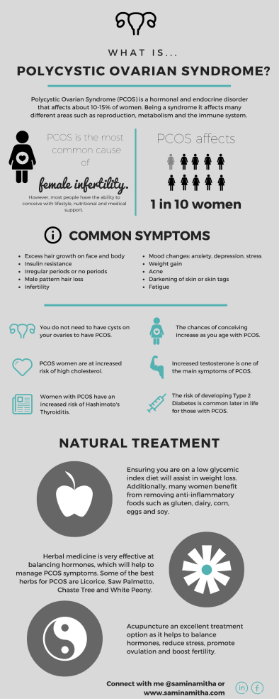 PCOS Infographic