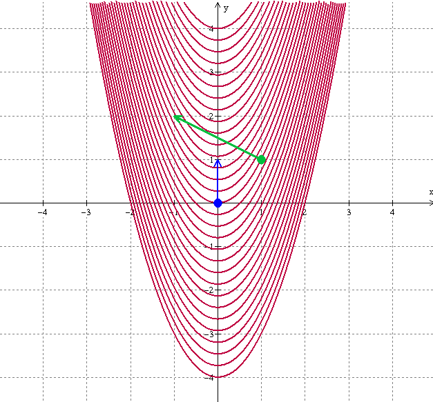 parabola-level-curves-dots-arrows