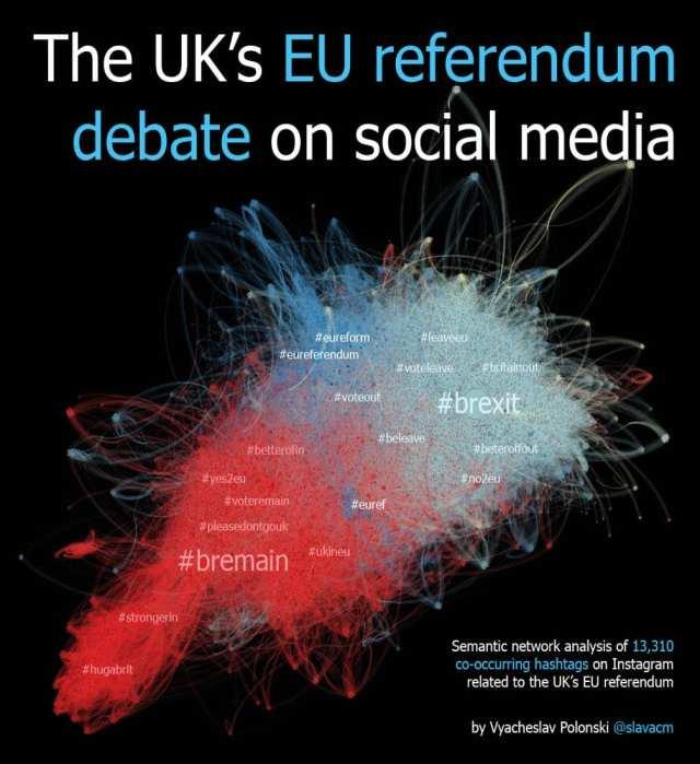 Visualization of brexit on social media