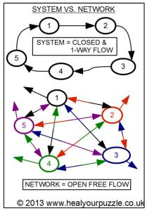 Systems versus network visual representation