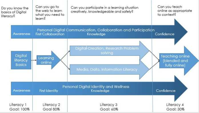 Model for preparing an education system for the internet