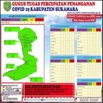 Update Covid-19, 6 ODP Tersebar di Tiga Kecamatan