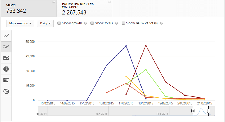viral youtube analytics expert in a year