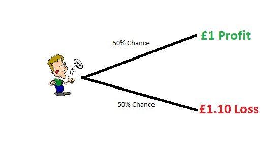 Making Money On Online Casino Bonuses
