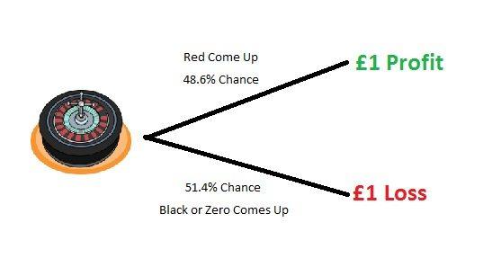 make money from casino bonuses roulette