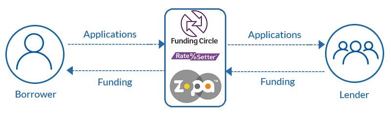 how-p2p-lending-works