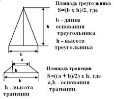 Схема расчёта площади скатов