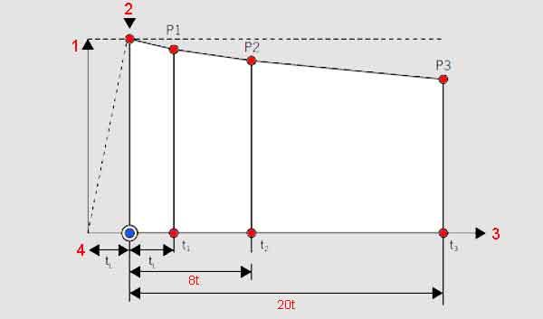 Особенности испытания пластиковых трубопроводов давлением 2 35 Строительный портал