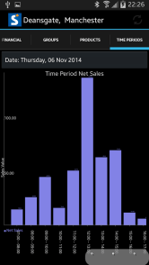 View Sales By Hour
