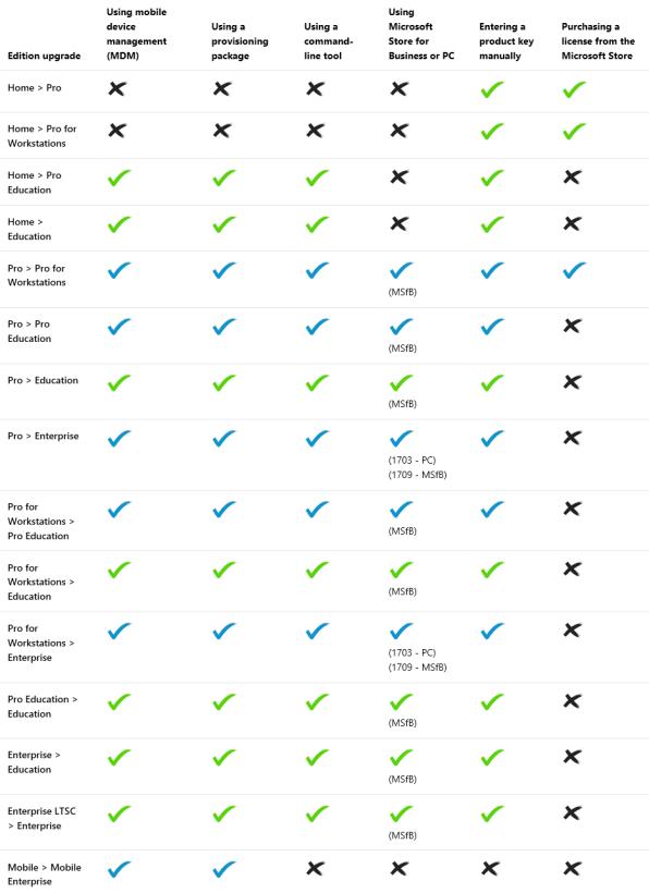 Win10 Upgrade Paths