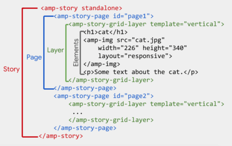 AMP HTML Structure