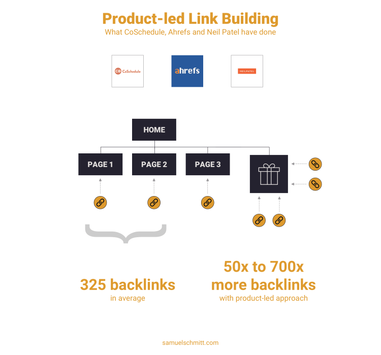 Product-led Link Building: What CoSchedule, Ahrefs and Neil Patel have done