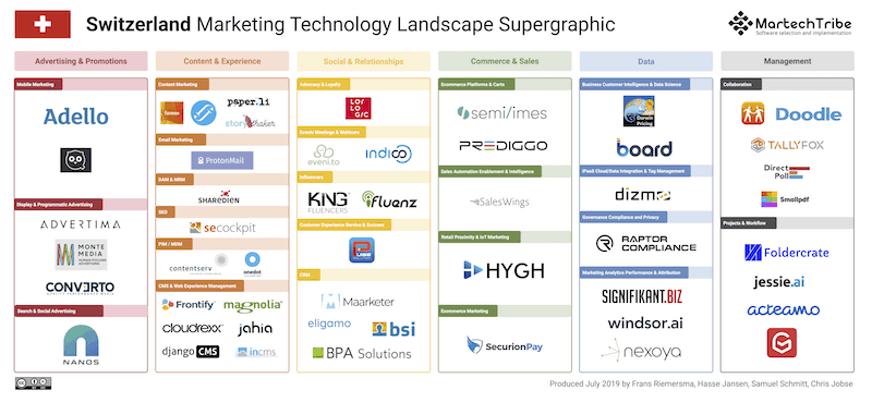 Switzerland Marketing Technology Landscape 2019