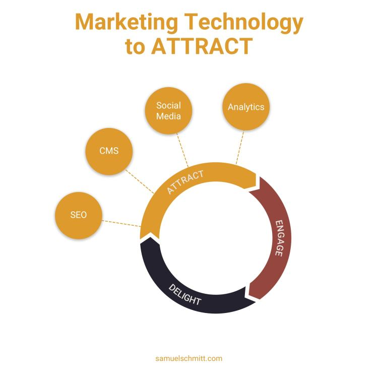 Marketing Technology to Attract