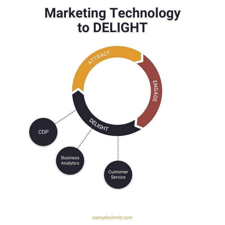 Marketing Technology to Delight