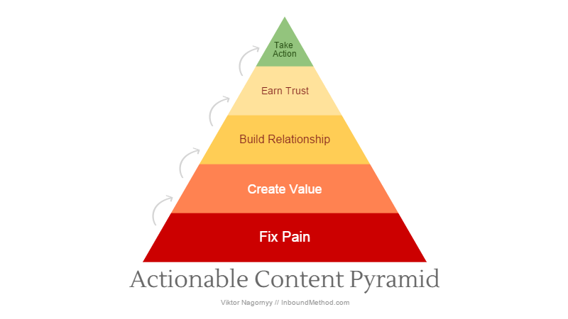 Actionable Content Pyramid