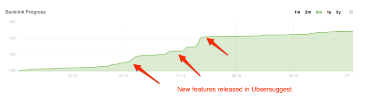 Ubersuggest from Neilpatel - backlink spikes after each new releases