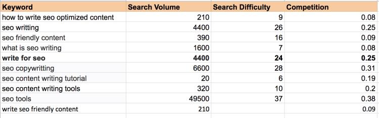 SEO - Keyword List