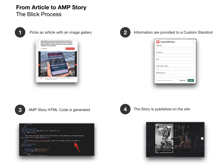 Transform an article into an AMP Stories - The Blick process