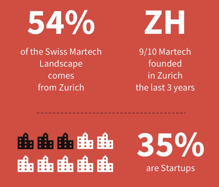 statistics about Swiss Martech Landscape