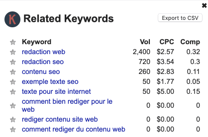 Keywords everywhere pour la redaction SEO.