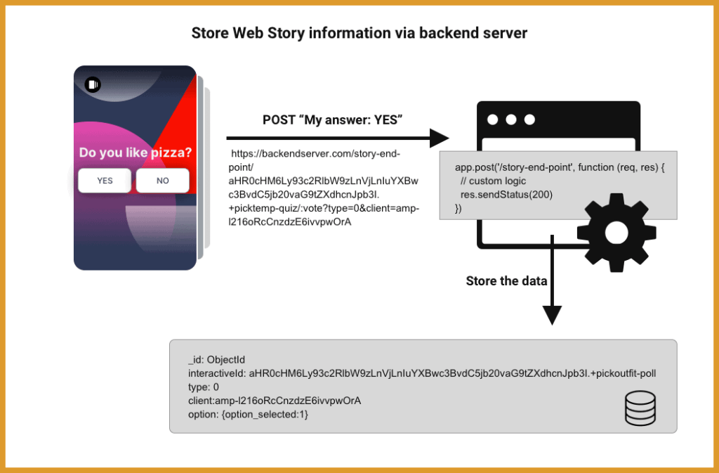store web story information via a backend server