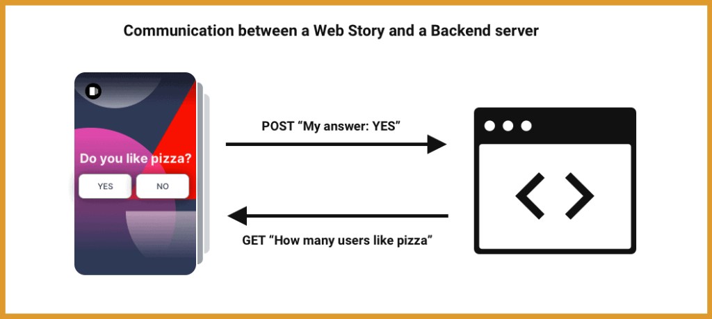 communication between web story and a backend server