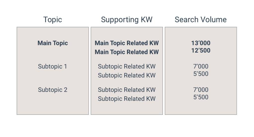Topic and keywords mapping for topic cluster