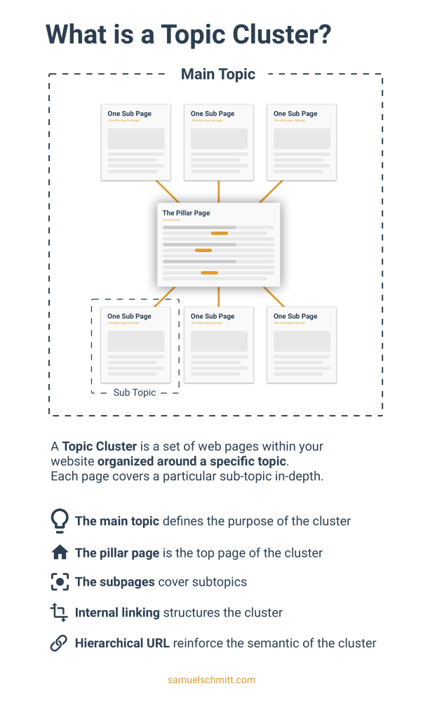 What is a topic cluster