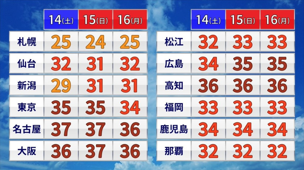 【Sad news】 The temperature has only despair for three consecutive holidays