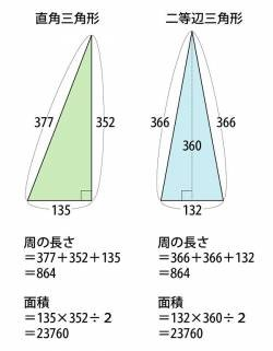 【Good news】 Keio graduate students solve mathematical problems that no one could solve since 2000