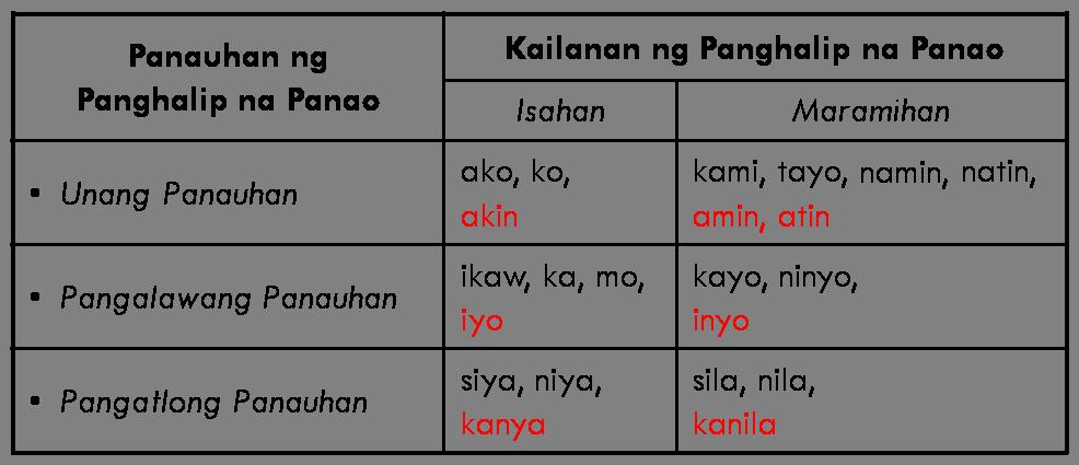Panghalip Na Panao Isahan