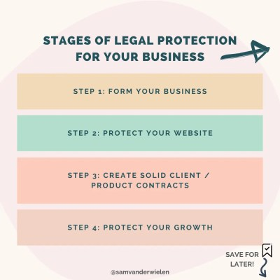 legal protection how to start an online business, sam vander wielen, legal templates, legal contracts, contract templates