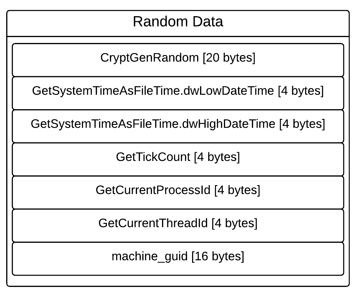 alt randomdata