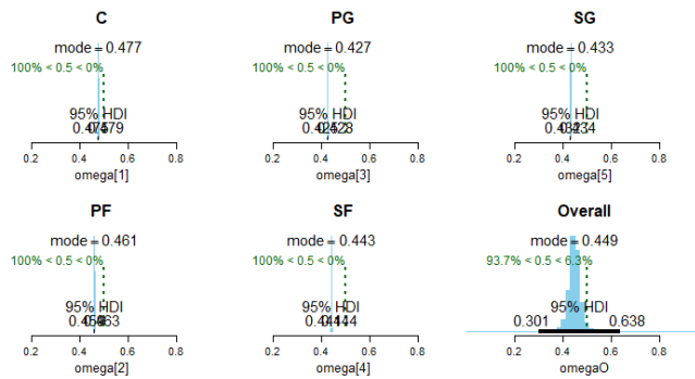Bayesian Analysis in R: Basketball True Shooting Percentage