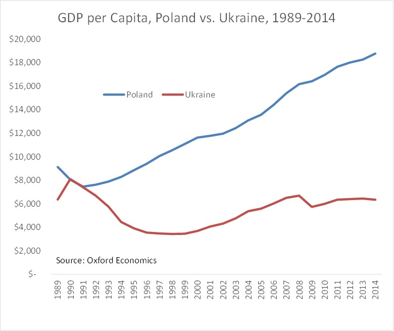 Poland vs. Ukraine