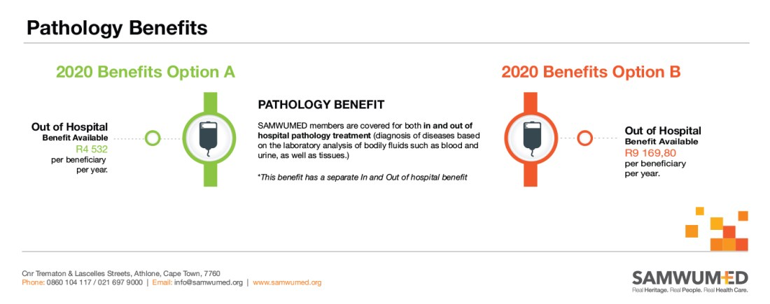 SAMWUMED Pathology Benefits