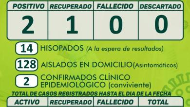 Photo of REPORTE EPIDEMIOLÓGICO MUNICIPIO SAN ANTONIO – 12HS