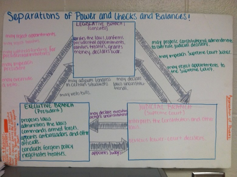 Student map of how their government works
