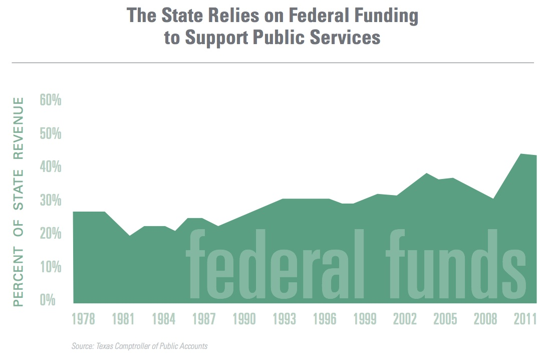Federal Funing over time