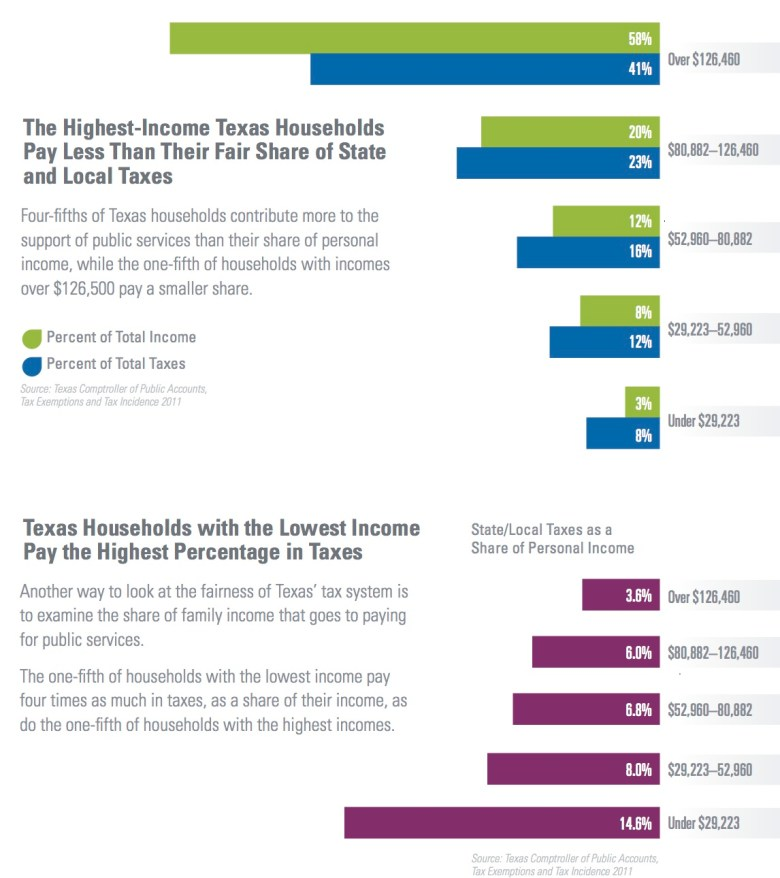 Household Income and Taxes