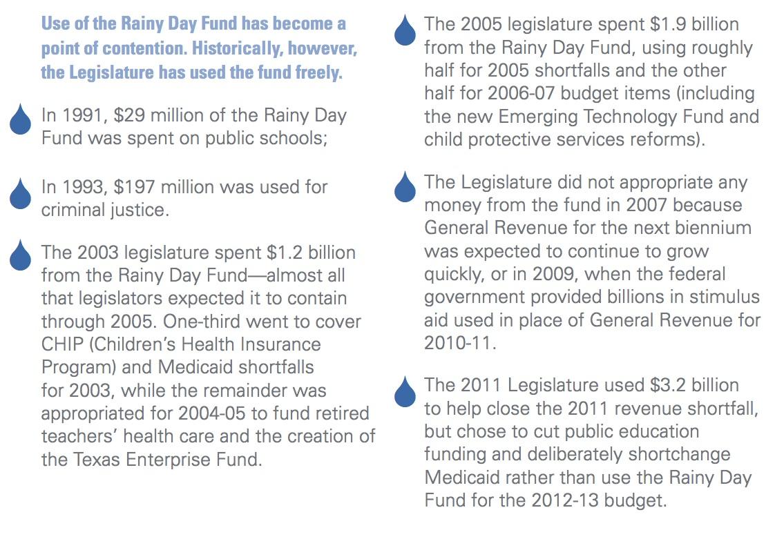 Rainy Day Fund History