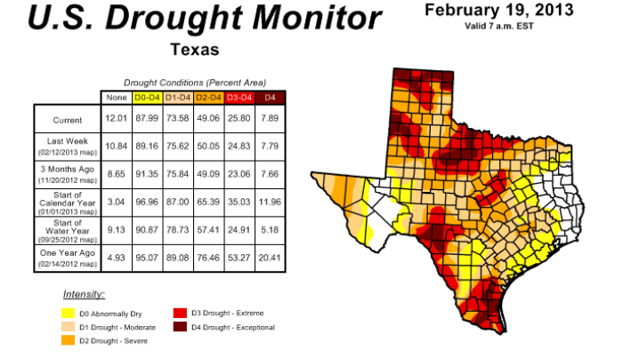 Three years and counting of persistent drought.