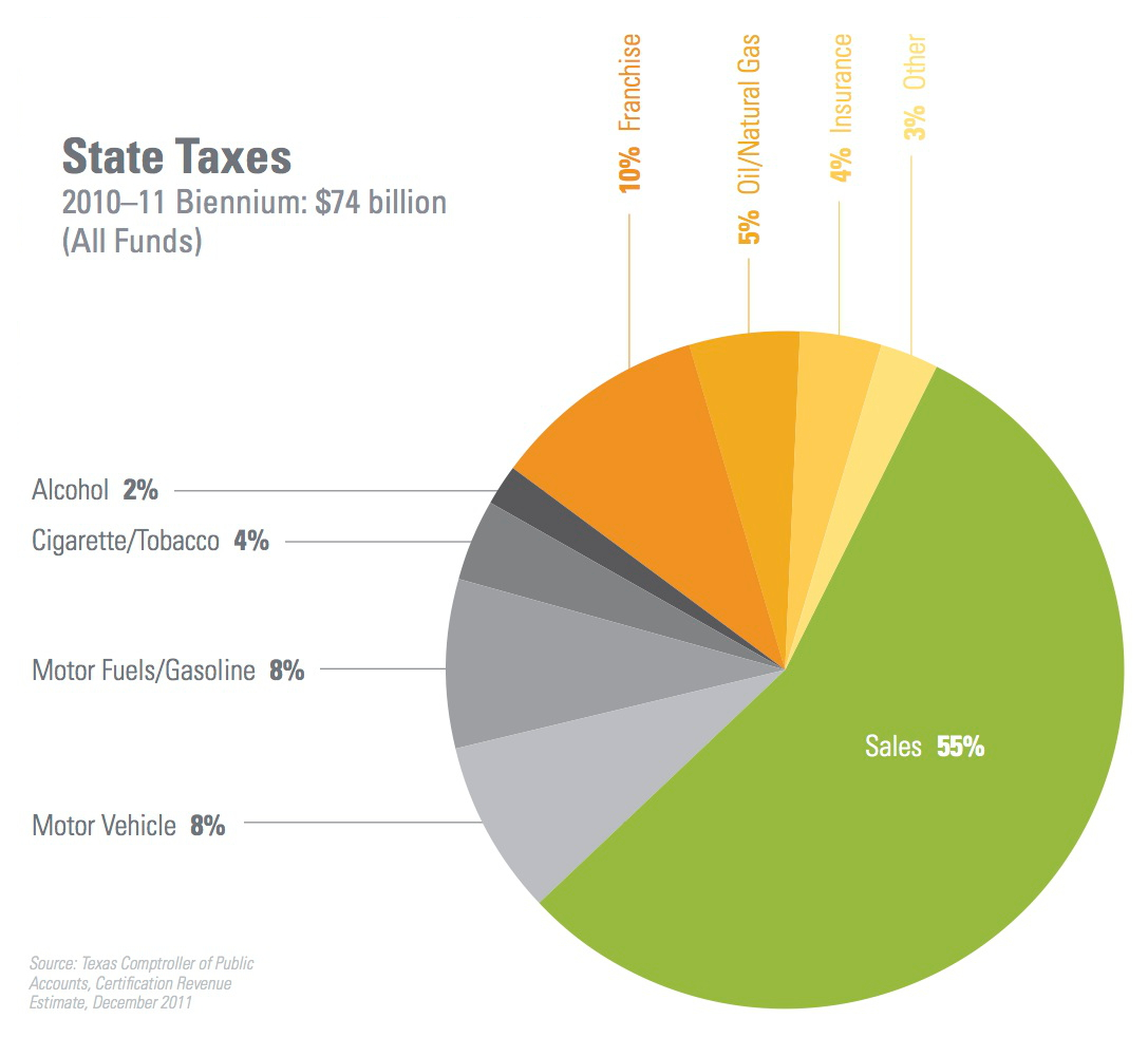 State Taxes by Source