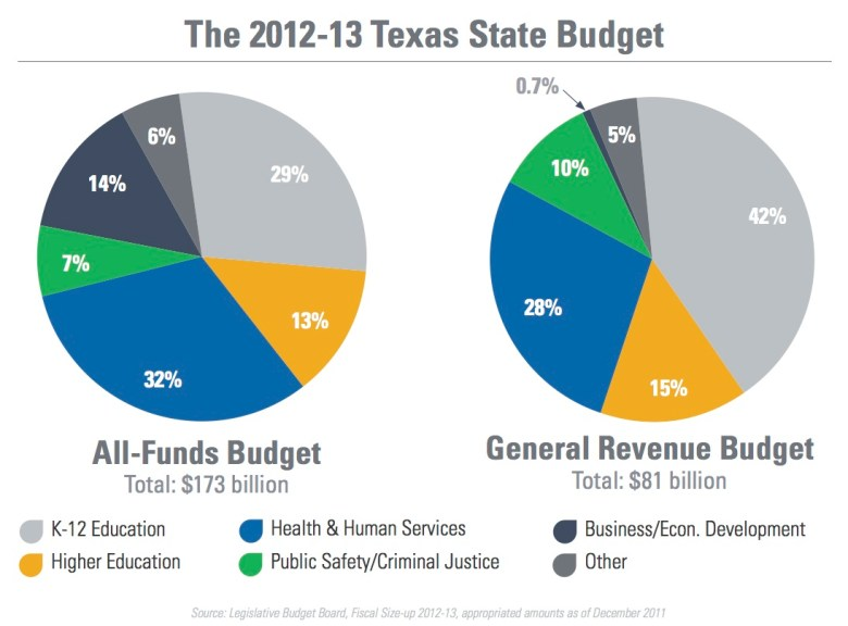 The 2012-2013 State Budget
