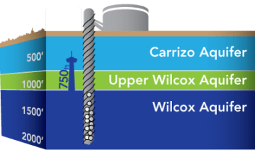 """According to SAWS, """"Feasibility studies confirm that there is sufficient quantity and quality of brackish groundwater available in the Wilcox Aquifer to support the SAWS desalination program. Brackish water, which contains dissolved solids, will be treated to drinking standards using a reverse osmosis treatment facility."""""""