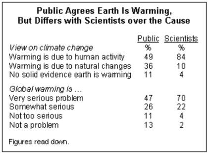 2013-04-22-Scientists-vs-public